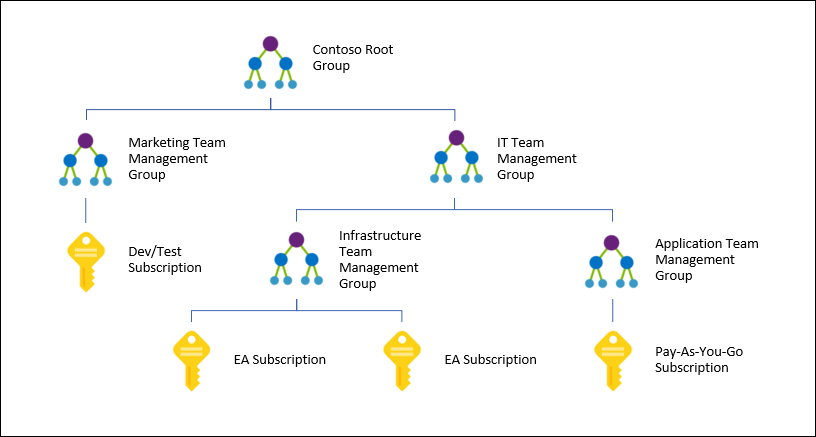 Diagram showing a sample hierarchy of Azure management groups