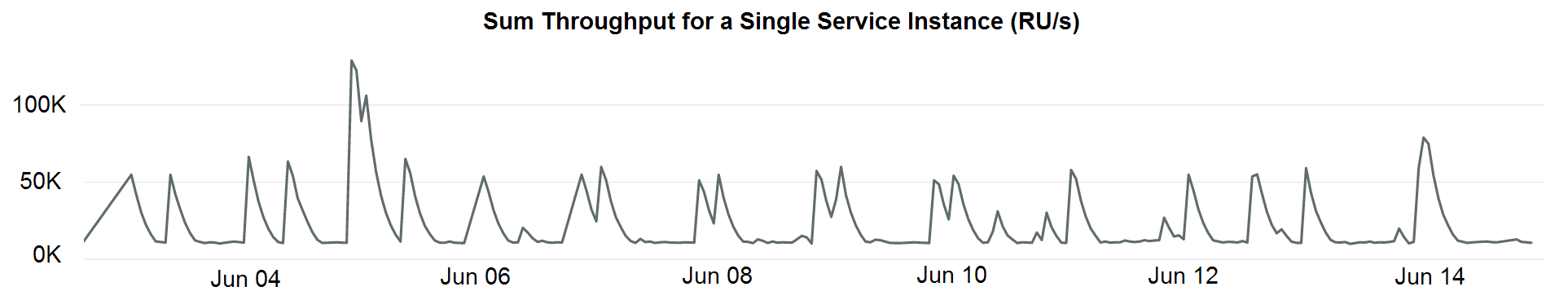 Graph showing traffic for a large tenant with the spikes in throughout due to scheduled tasks that produce business telemetry