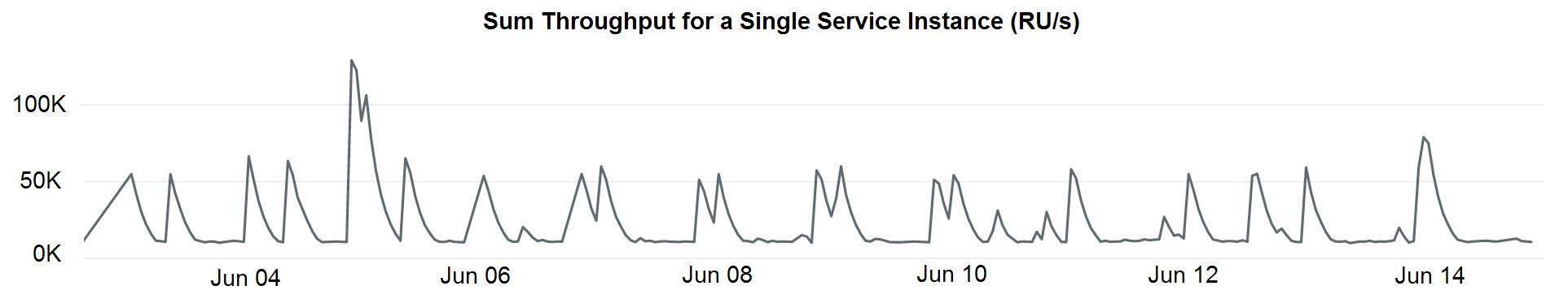 大規模なテナントのトラフィックを示すグラフ。ビジネス テレメトリを生成する定期的なタスクにより、スループットが一時的に急増している