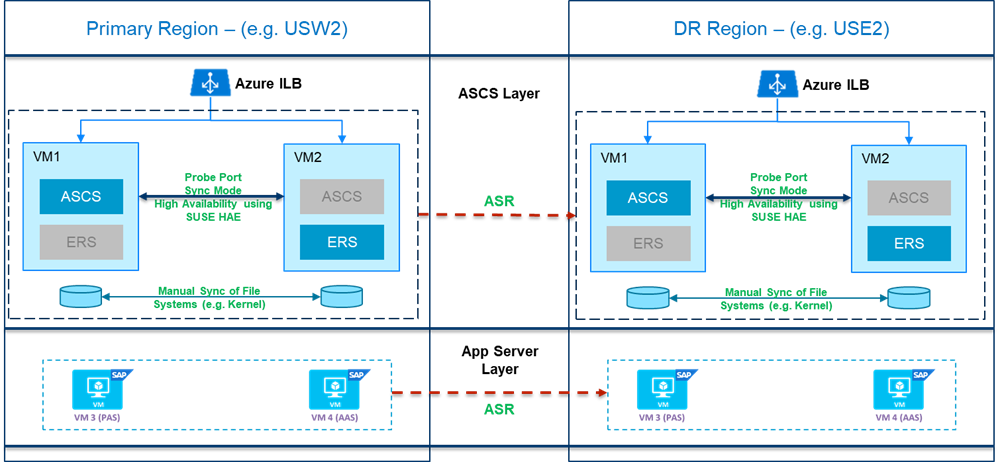 A diagram showing disaster recovery at the application layer, (A)SCS, App servers, and iSCSI servers use the same architecture to replicate the data across DR region using Azure Site Recovery.