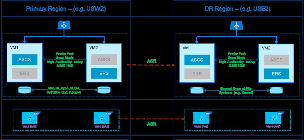 アプリケーション レイヤーでのディザスター リカバリーについて説明した図。(A)SCS、アプリ サーバー、および iSCSI サーバーで同じアーキテクチャを使い、Azure Site Recovery を利用して DR リージョン全体でデータをレプリケートします。