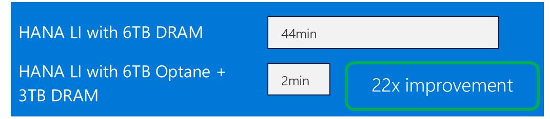 3 TB の HANA データセットを用いた社内テストにおいて、インテル Optane を使用した新しい SAP HANA L インスタンスで DB の再始動時間が 22 分の 1 に短縮されることが示されている