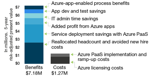 PaaS benefits and costs
