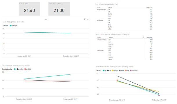 Azure Search template for Power BI