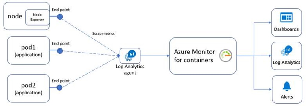 Azure Monitor-Container