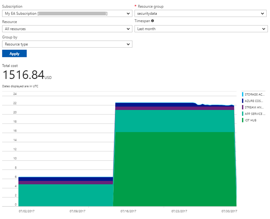 Cost history for Azure subscription
