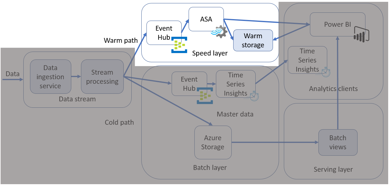 Diagram showing an IoT application architecture with the speed layer (warm path) highlighted