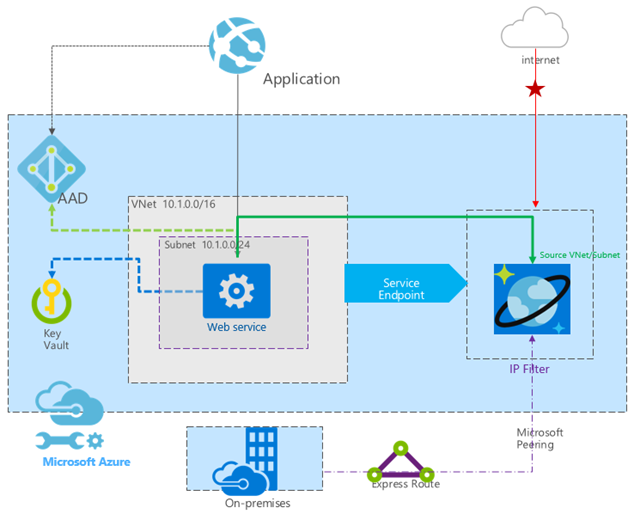 Flow chart of Application authentication by Azure Active Directory and REST web service