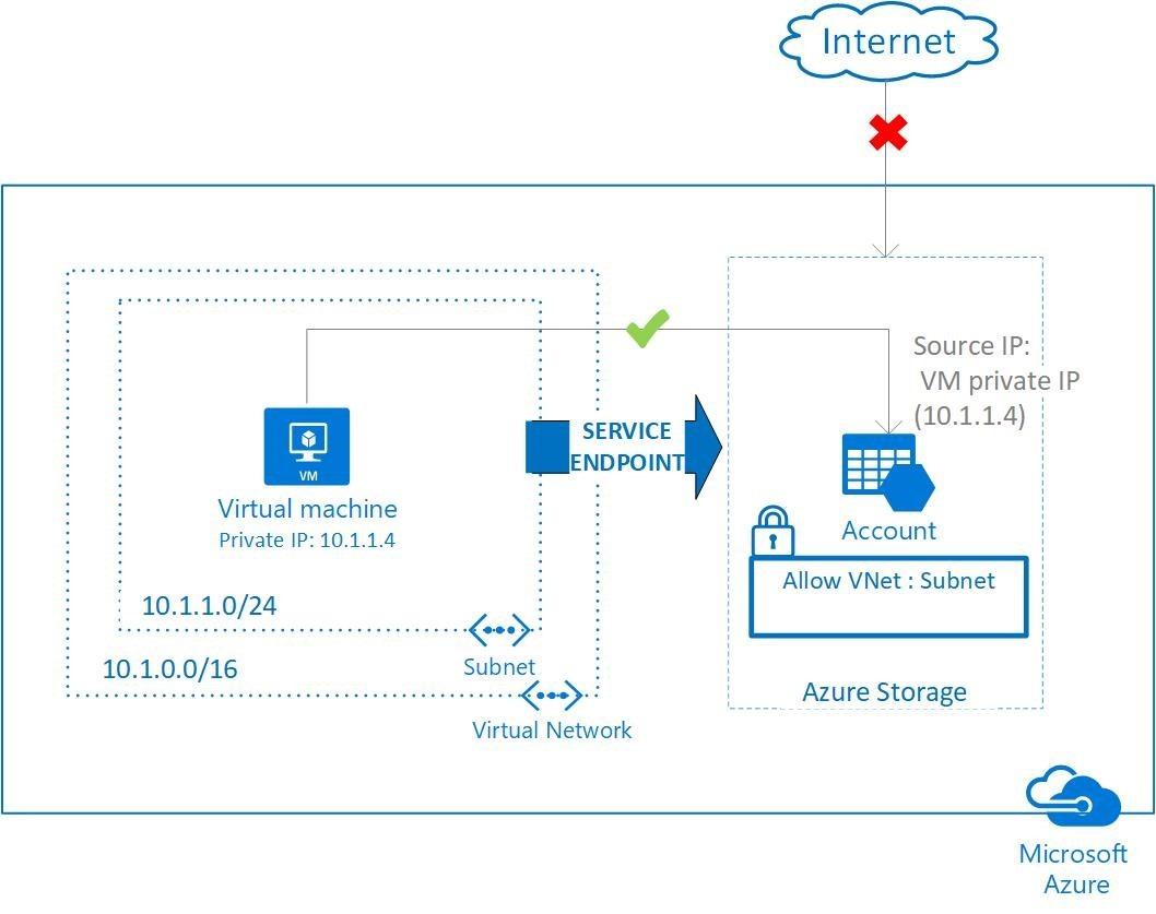 VNet Service Endpoints