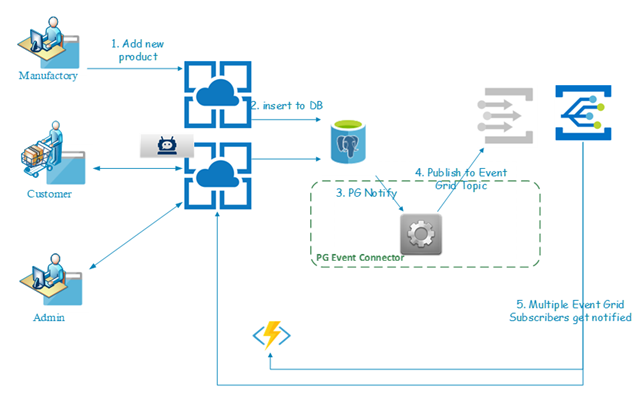 Workflow scenario in Azure platform with Azure Database for PostgreSQL and Event Grid