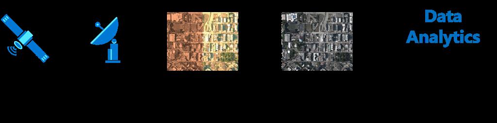 Geospatial data value-chain from satellites using Azure Orbital