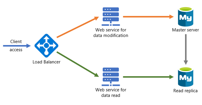 Load balance read and write data changes with web services.