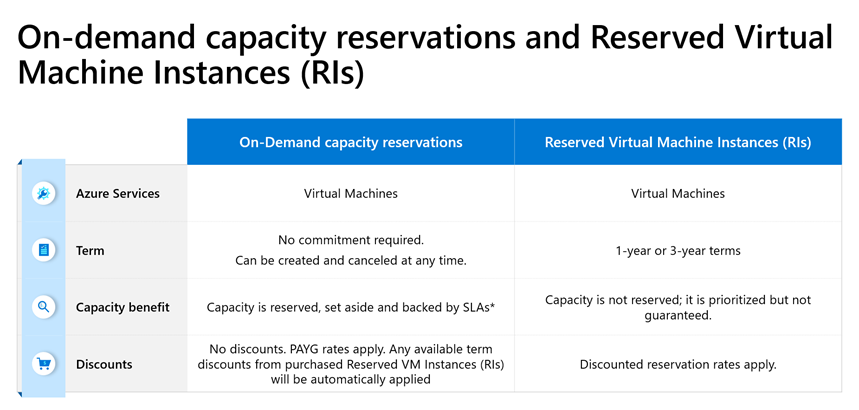 Image depicting the differences between On-demand capacity reservations and Reserved Virtual Machine Instances (RIs)