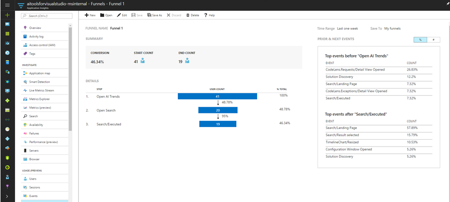 Funnels in Azure Application Insights.