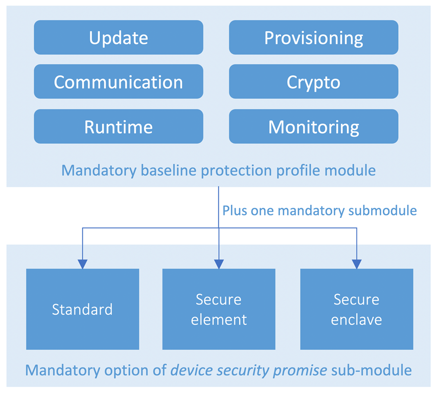 ECN PP modularly structured for device security promise customization.