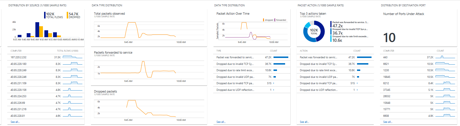 DDoS Attach Mitigation Reports