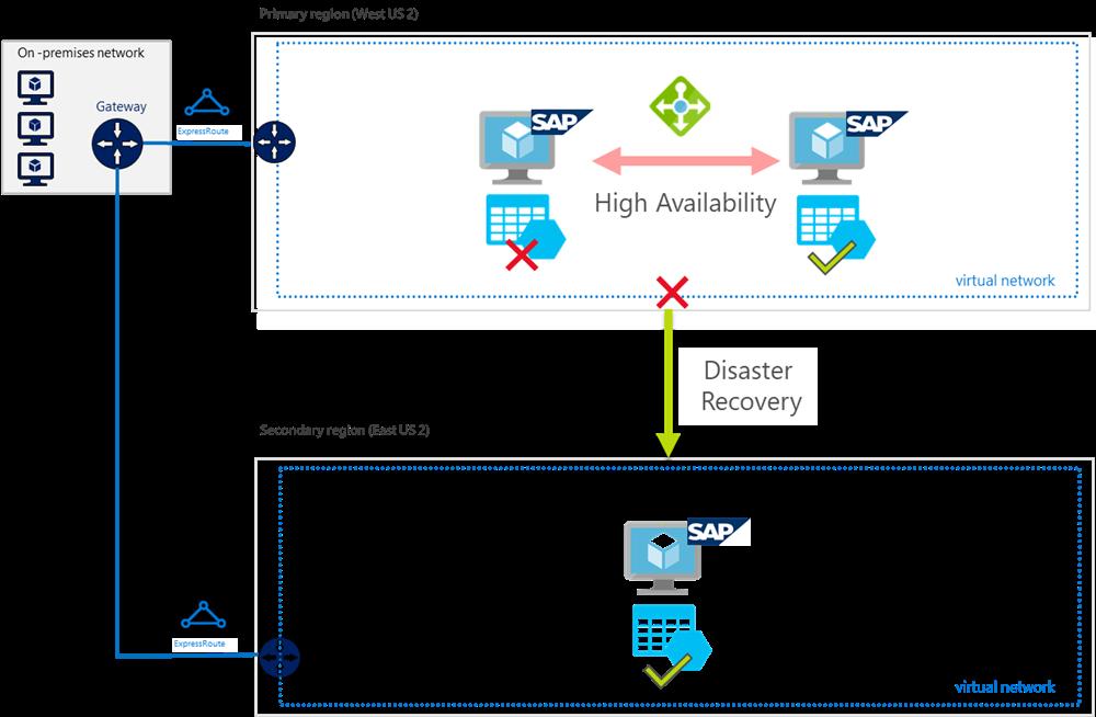 SAP HANA をベースとする SAP システムのアーキテクチャを示す図。これらのシステムは、ローカルまたはリージョンレベルの障害が発生した場合に利用できるようになります。
