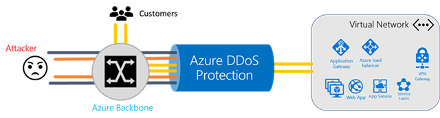 Azure DDoS Protection diagram