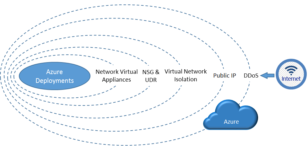A Layered Approach To Securing Azure