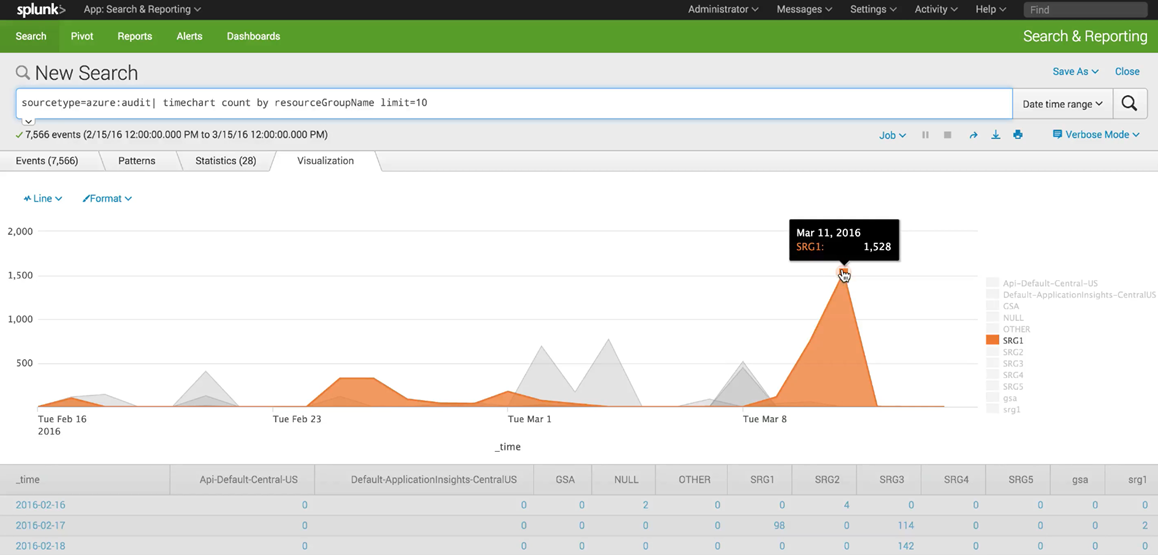 Build_Splunk_View