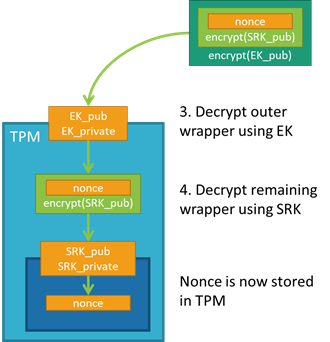 Device provisioning: Identity attestation with TPM | Blog