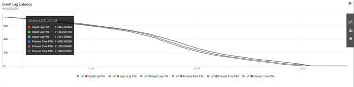 Data lag graph