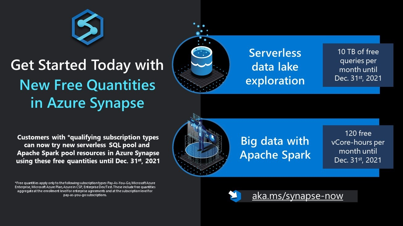 Get started today with new free quantities in Azure Synapse