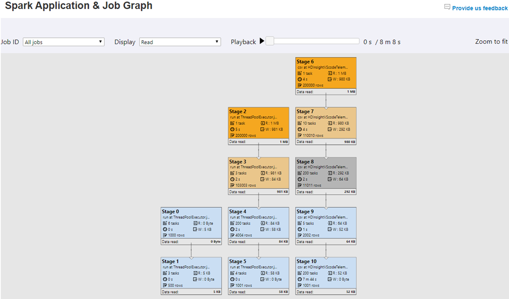 Screenshot of an example Spark job graph displaying Spark job execution details with data input and output across stages