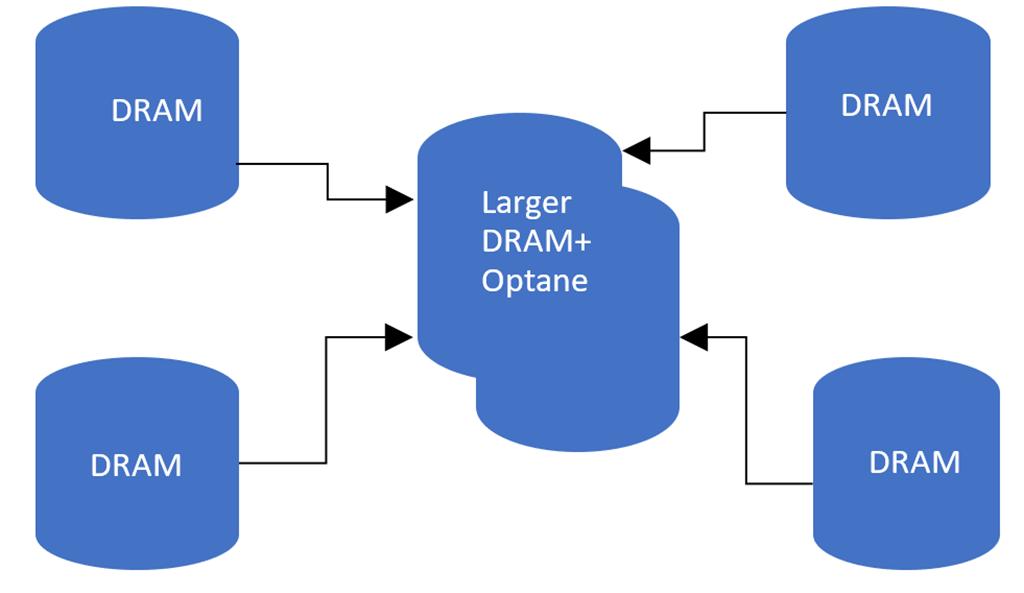 より大規模なスケールアウトからより少数のスケールアップへの移行を実現する、高いメモリ密度のノードによるプラットフォーム統合