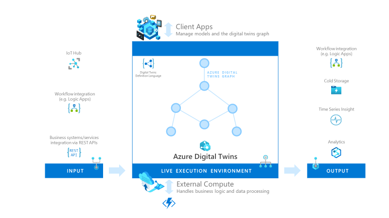Gain greater insights by coming Azure Time Series Insights Gen2 with Azure Digital Twins.