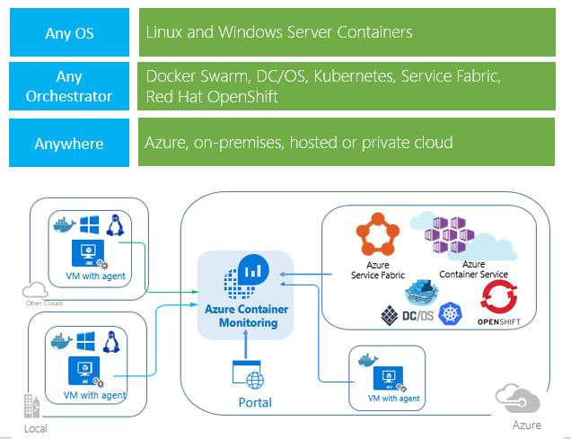 Azure Log Analytics Container Monitoring Solution