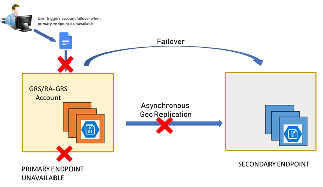Account failover diagram