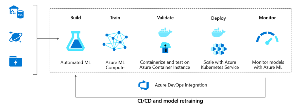 Connected Car demo architecture leveraging Azure Machine Learning