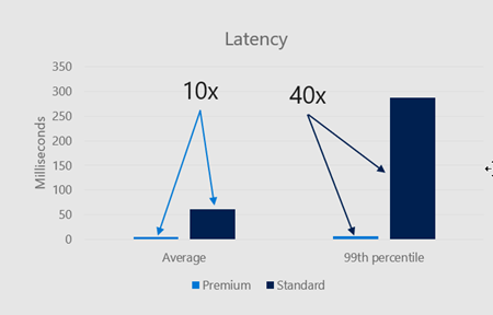 Graph of Latency comparison of Premium and Standard Blob Storage
