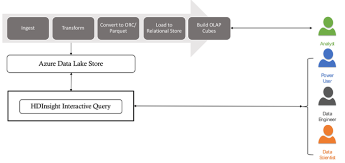 Architectural diagram showing simplified and scalable architecture with HDInsight Interactive Query