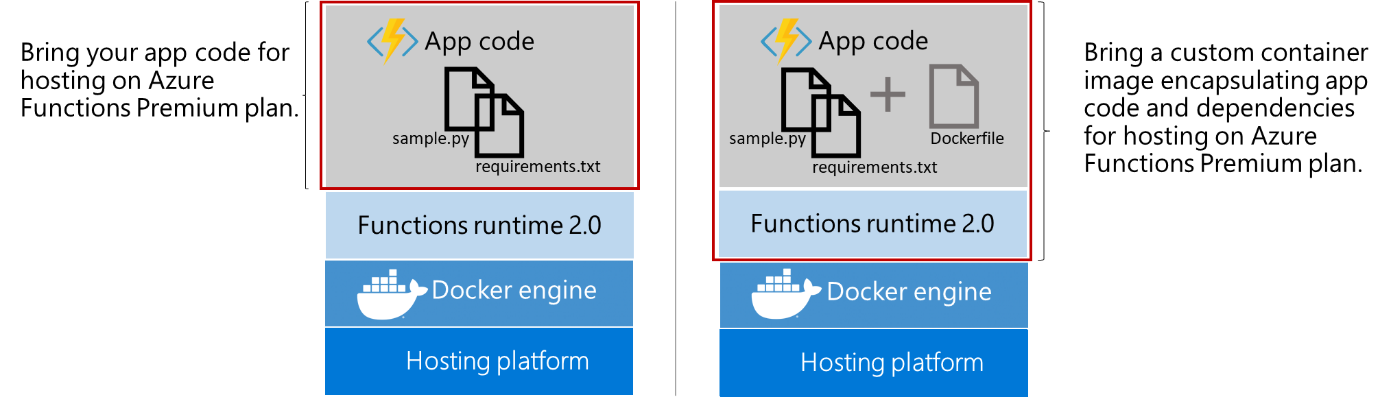 Azure Functions Premium plan hosting for code or containers