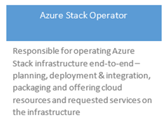 Azure Stack Operator