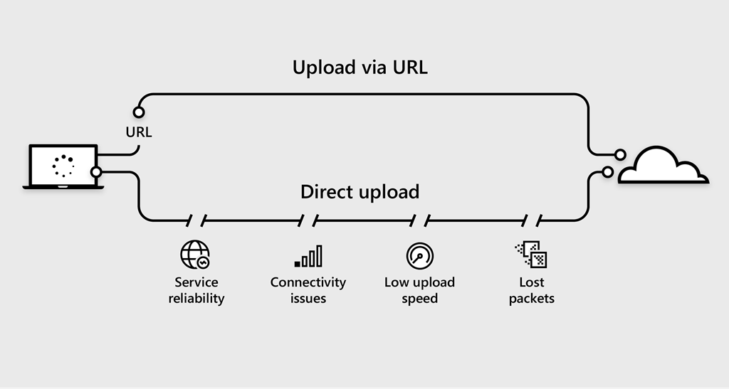 """illustration of uploading a video via URL compared with potential network issues when using direct upload"