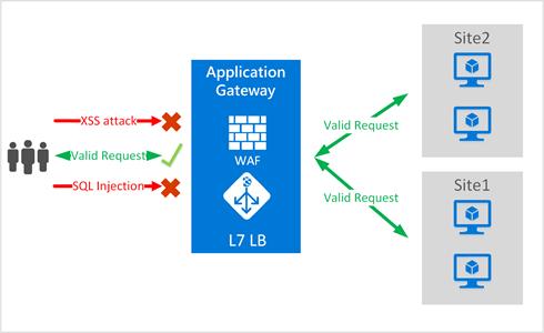 WAF - App Gateway