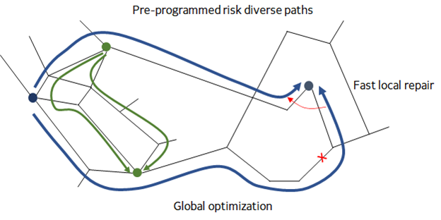 Optimized risk diverse path computation.