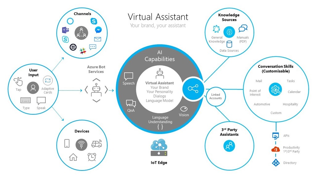 Diagram visualizing the capabilities of the Virtual Assistant solution accelerator