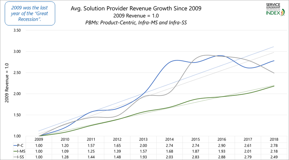Average solution provider revenue growth since 2009.