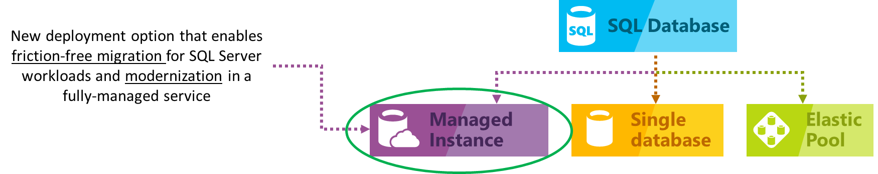 Managed Instance