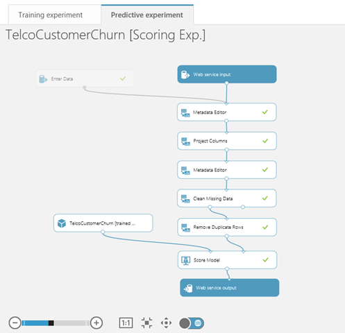 Customer Churn Predictive Model