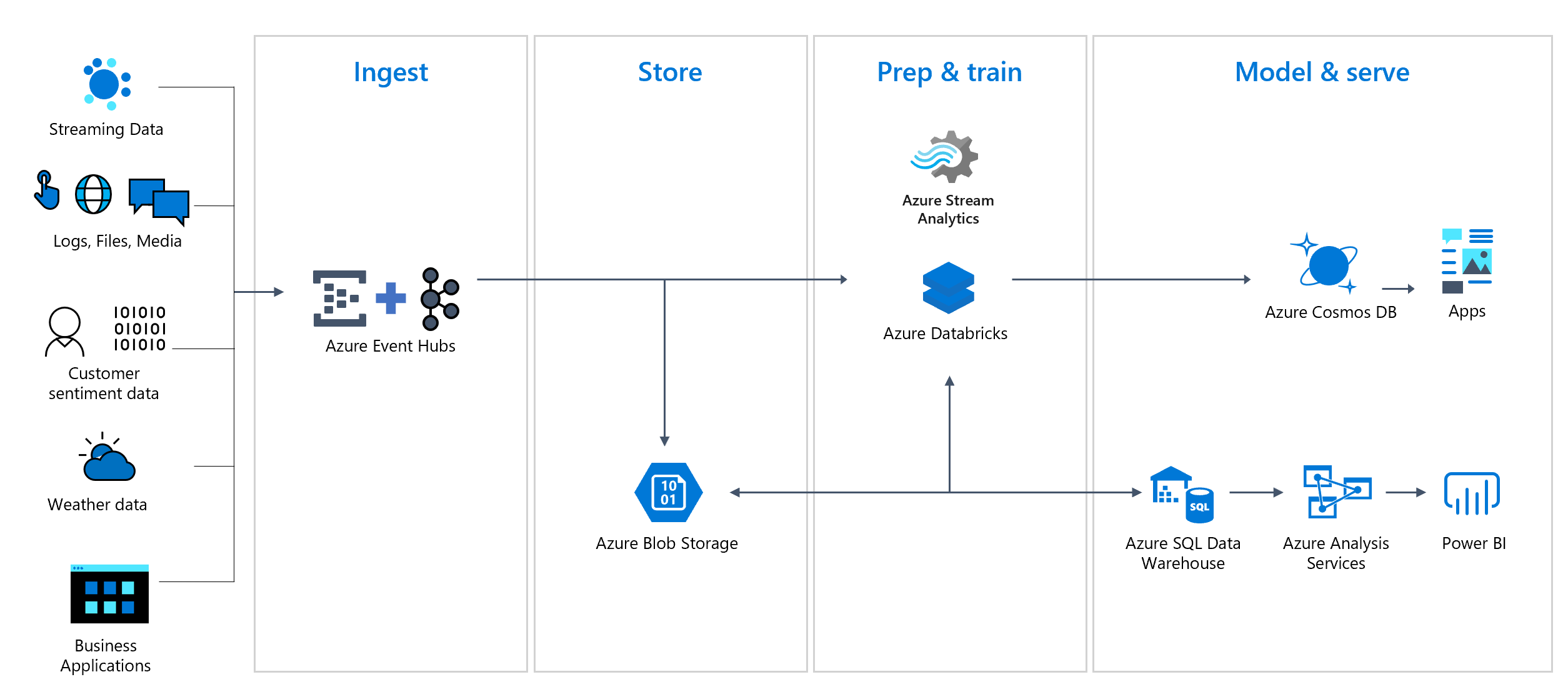 Azure Event Hubs Pipeline