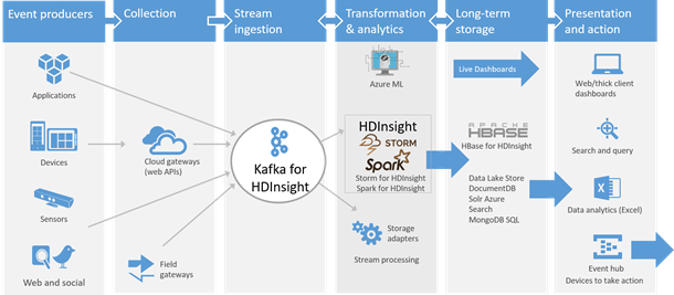 Use Azure Blob Storage With Hdinsight Dandk Organizer