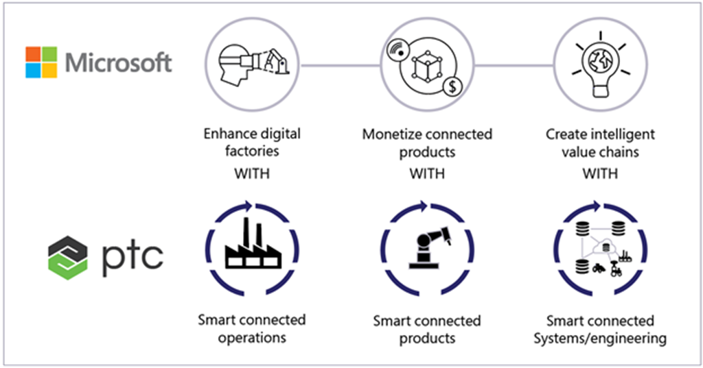 An image showing how PTC leverages Microsoft technology to enhance digital factories, monetize connected products, and create intelligent value chains.