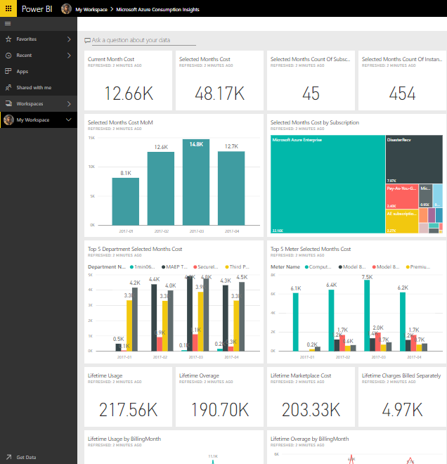 new power bi content pack for azure enterprise users