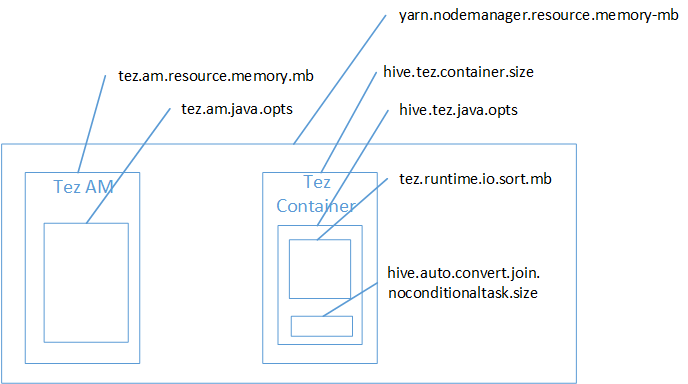 Hive Settings To Resolve Out Of Memory Errors Using Azure Hdinsight