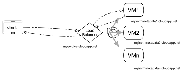 Fig1_Basic Load Balancing Scenario